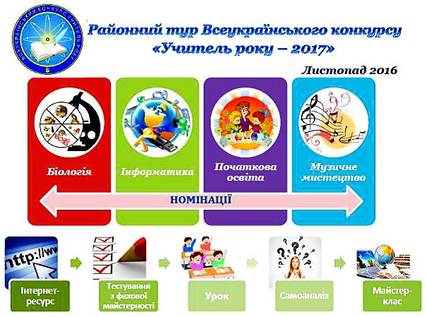 Положення про всеукраїнський конкурс учитель року 2017
